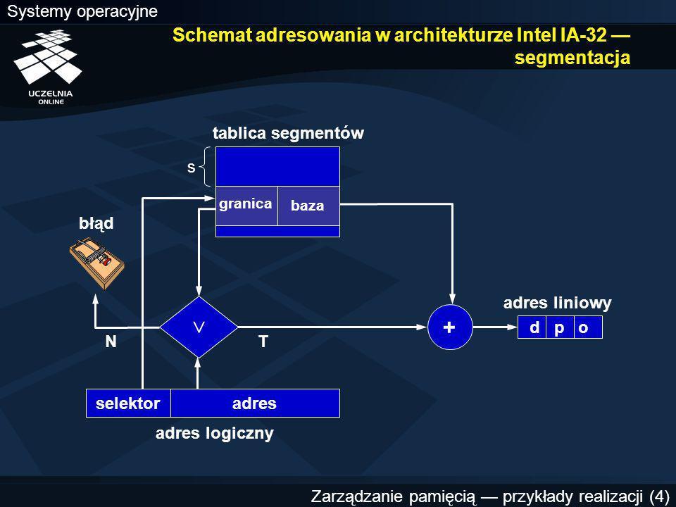 Schemat adresowania w architekturze Intel IA-32 — segmentacja