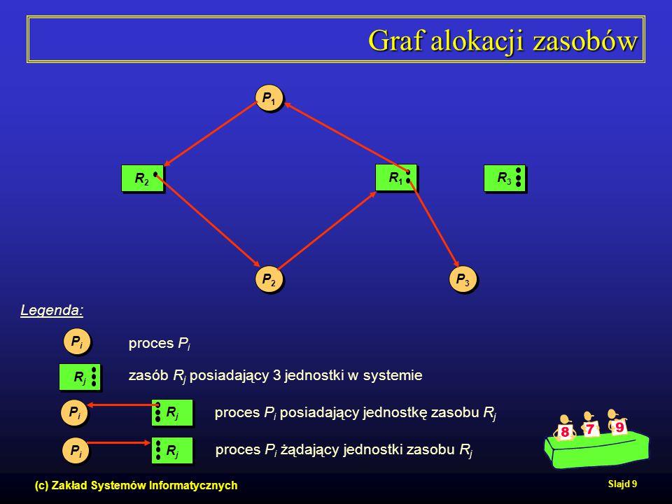 Graf alokacji zasobów Legenda: proces Pi