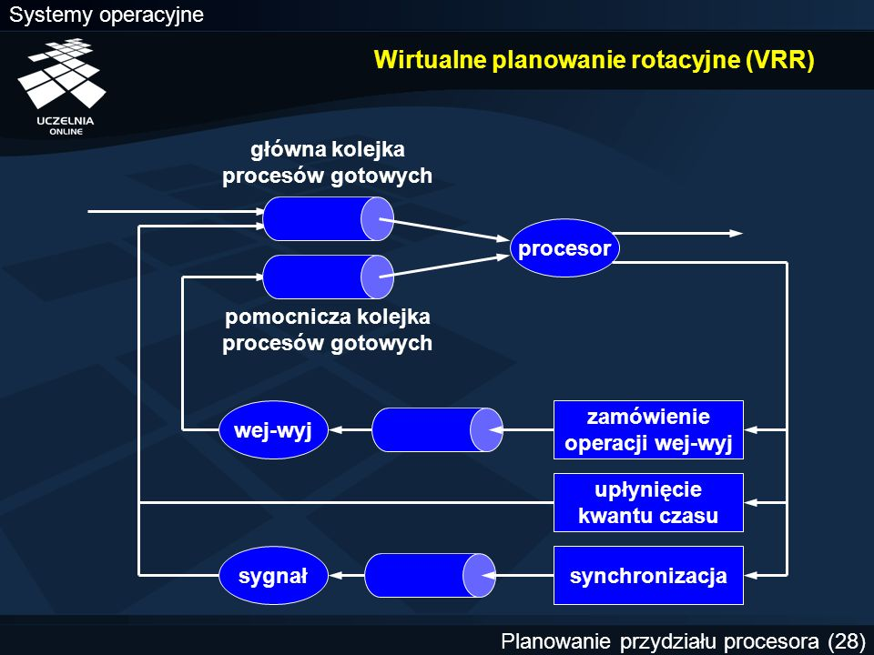 Wirtualne planowanie rotacyjne (VRR)