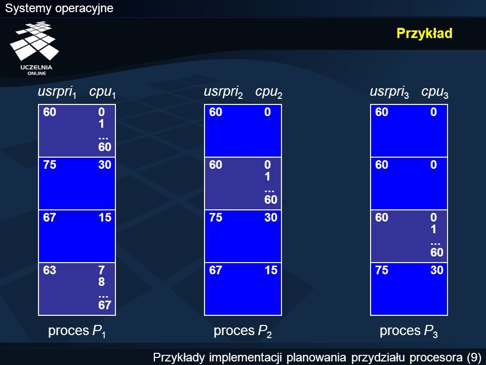 Przykład usrpri1 cpu1 usrpri2 cpu2 usrpri3 cpu3 proces P1 proces P2
