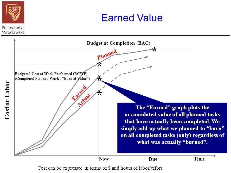 * * * * Earned Value Cost or Labor Planned Earned Actual