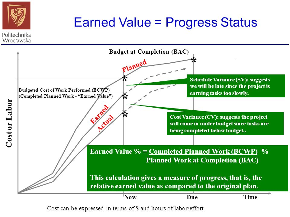 Earned Value = Progress Status