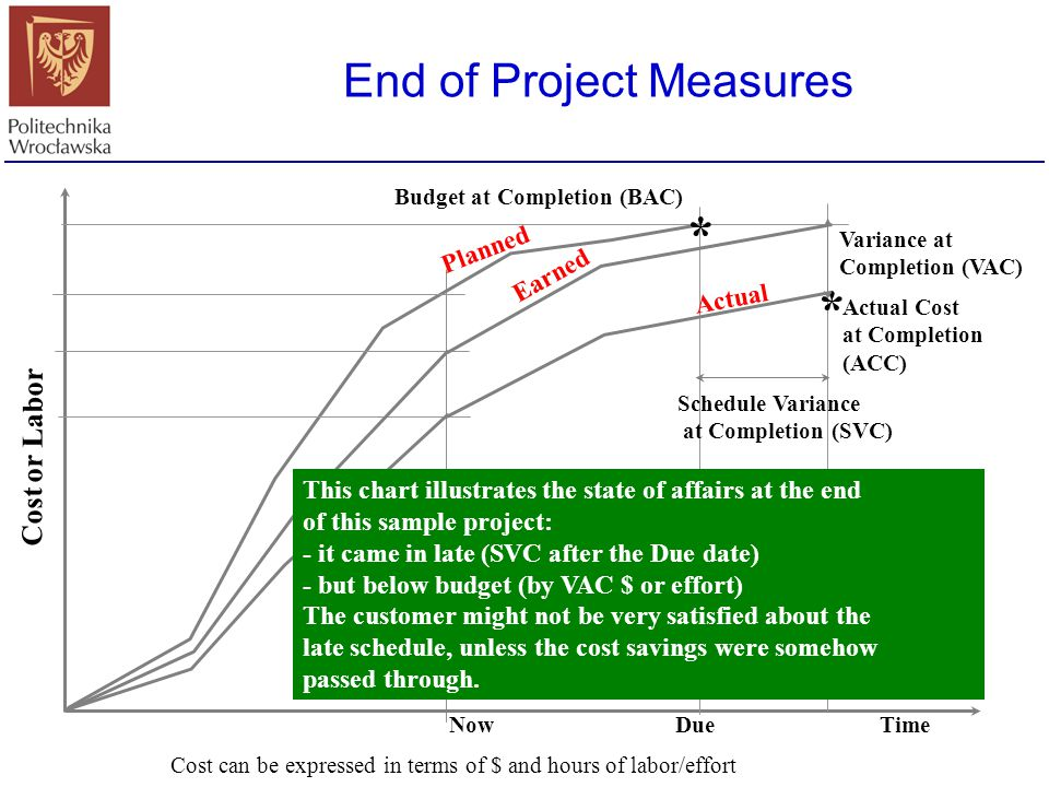 End of Project Measures