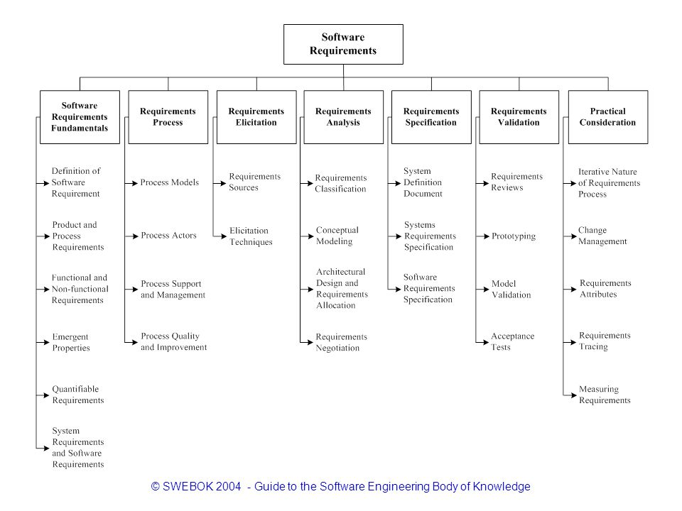 © SWEBOK 2004 - Guide to the Software Engineering Body of Knowledge