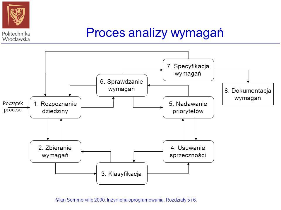 Proces analizy wymagań
