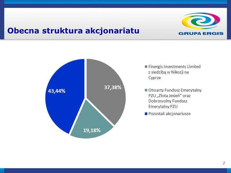 Obecna struktura akcjonariatu