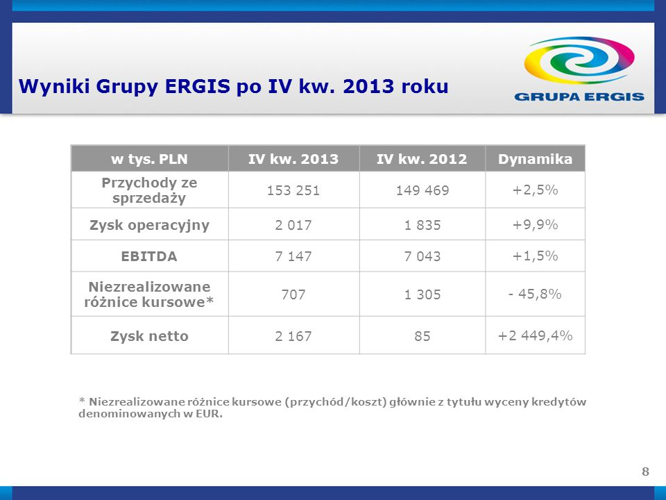 Wyniki Grupy ERGIS po IV kw. 2013 roku