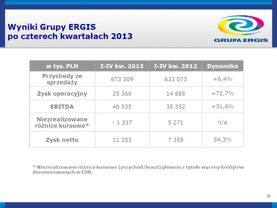 Wyniki Grupy ERGIS po czterech kwartałach 2013