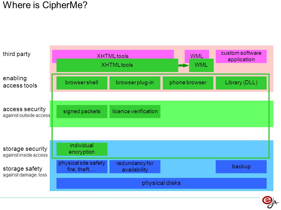 Where is CipherMe third party enabling access tools access security