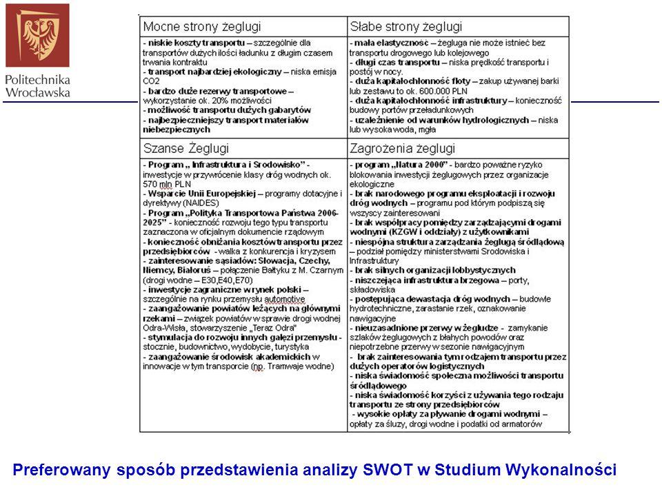 Preferowany sposób przedstawienia analizy SWOT w Studium Wykonalności