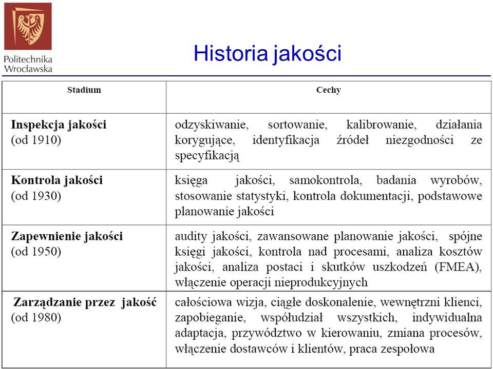 Historia jakości