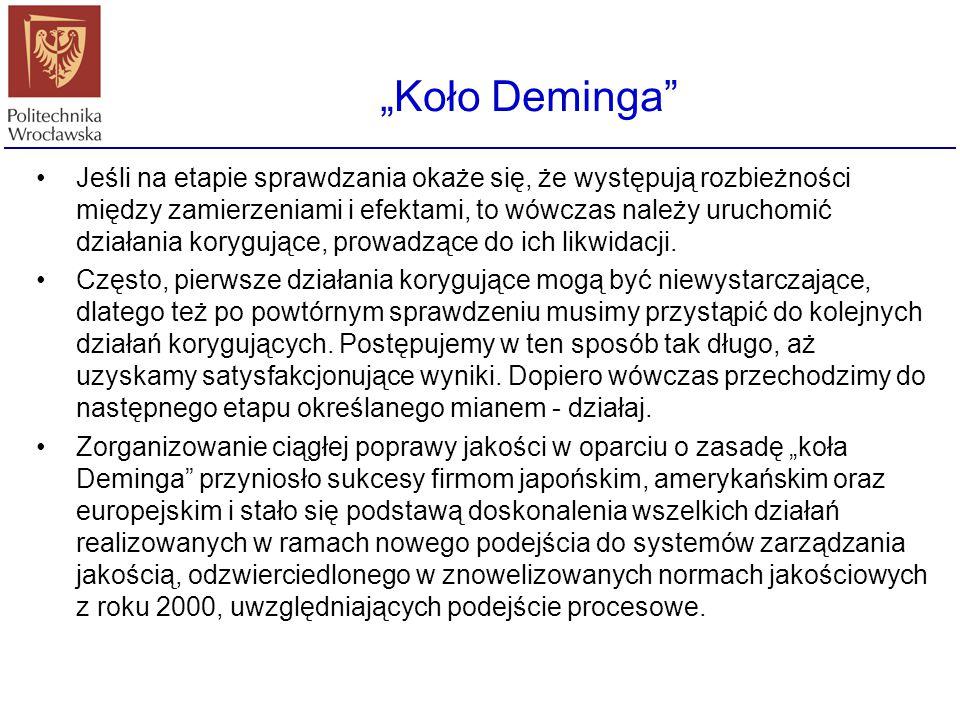 """Koło Deminga"
