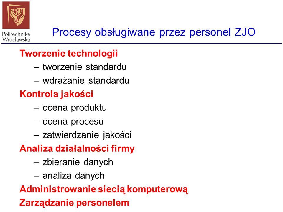 Procesy obsługiwane przez personel ZJO