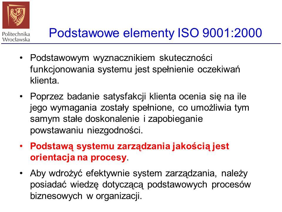 Podstawowe elementy ISO 9001:2000