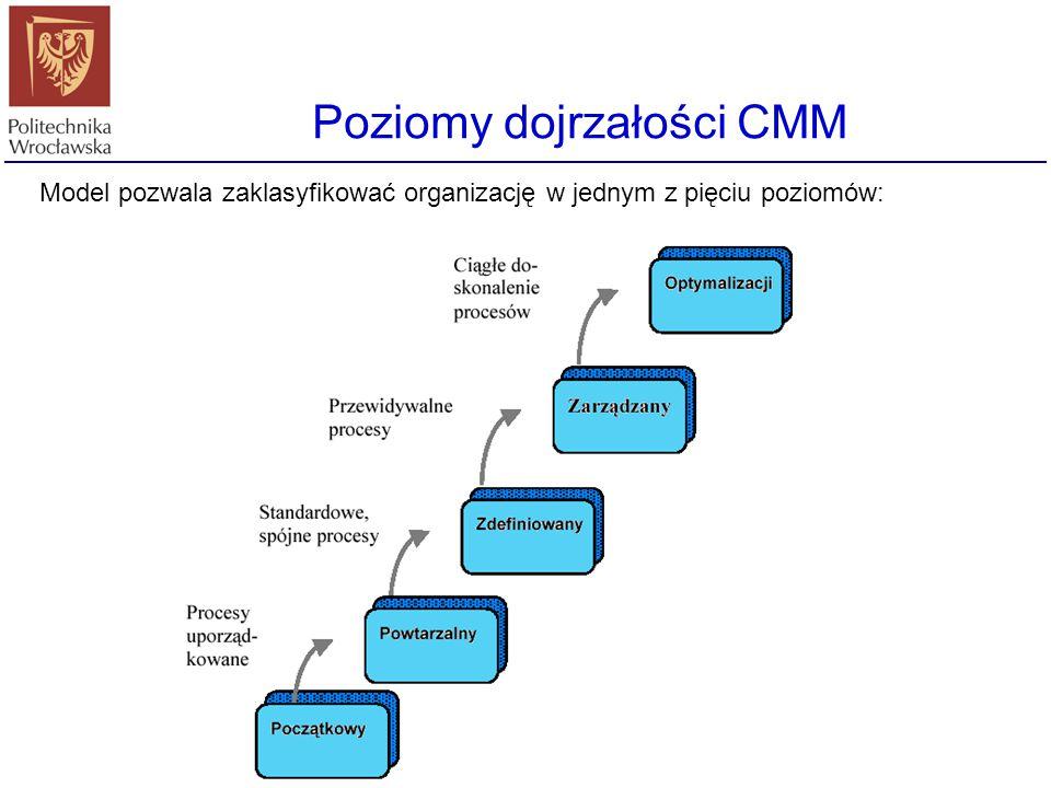 Poziomy dojrzałości CMM