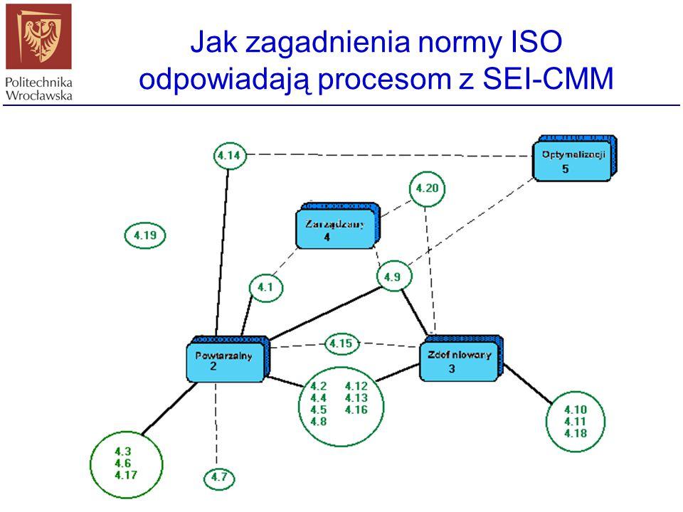 Jak zagadnienia normy ISO odpowiadają procesom z SEI-CMM