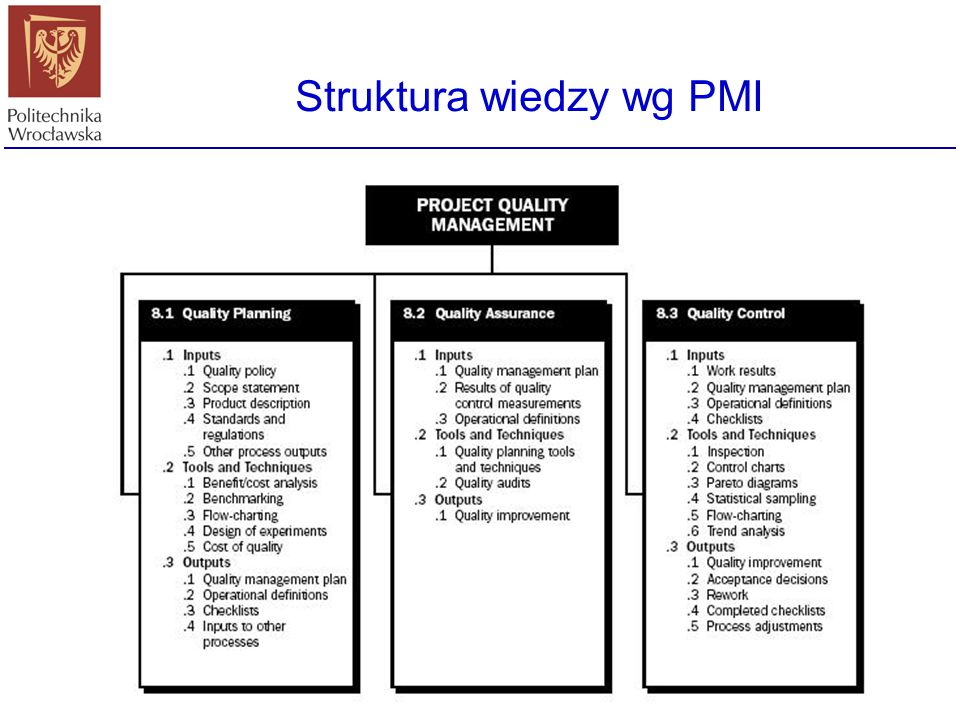 Struktura wiedzy wg PMI