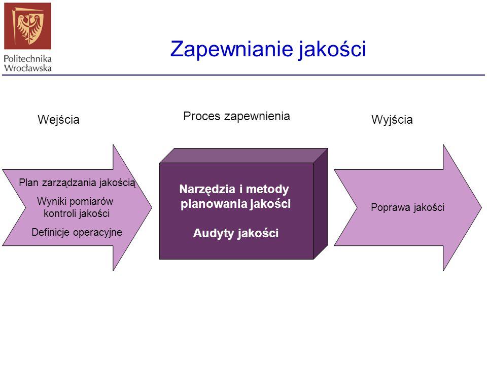 Plan zarządzania jakością