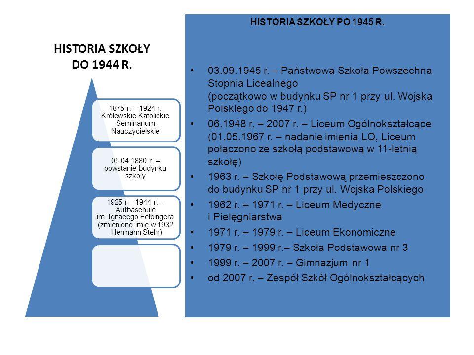 HISTORIA SZKOŁY DO 1944 R. HISTORIA SZKOŁY PO 1945 R.