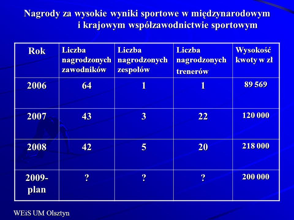Nagrody za wysokie wyniki sportowe w międzynarodowym i krajowym współzawodnictwie sportowym