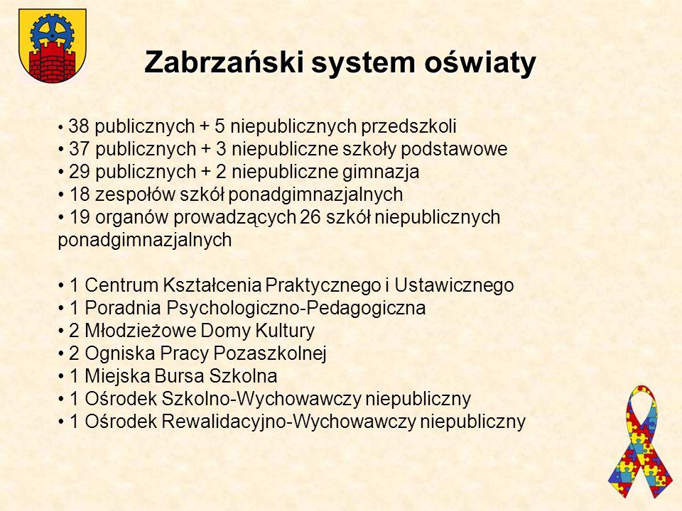 Zabrzański system oświaty