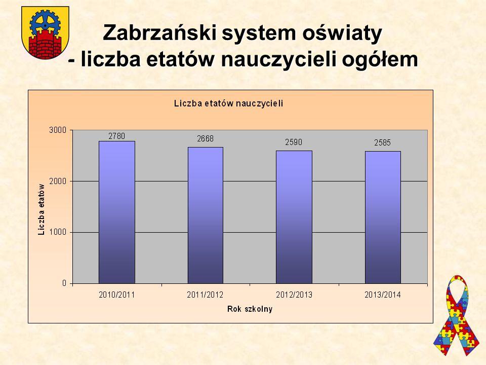 Zabrzański system oświaty - liczba etatów nauczycieli ogółem
