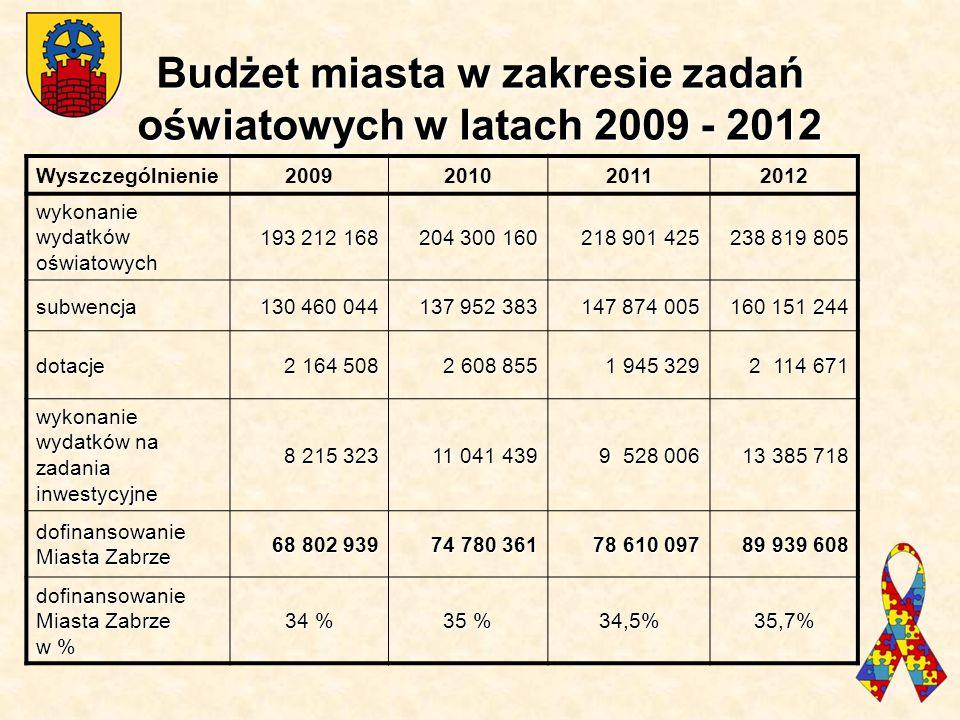 Budżet miasta w zakresie zadań oświatowych w latach 2009 - 2012