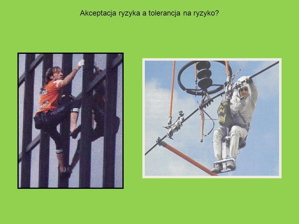 Akceptacja ryzyka a tolerancja na ryzyko