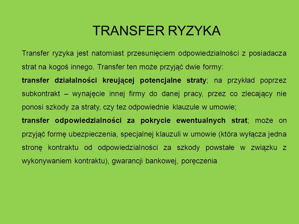 TRANSFER RYZYKA