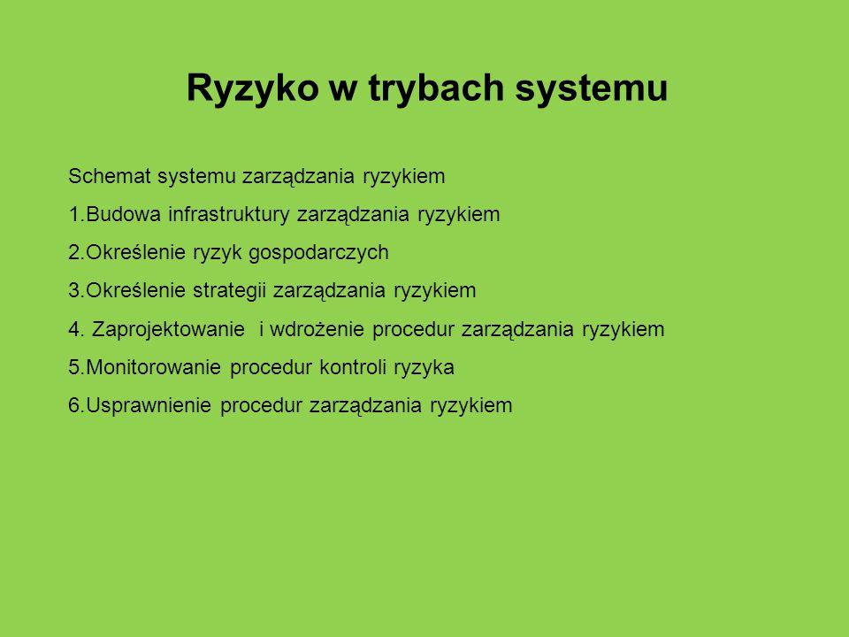 Ryzyko w trybach systemu