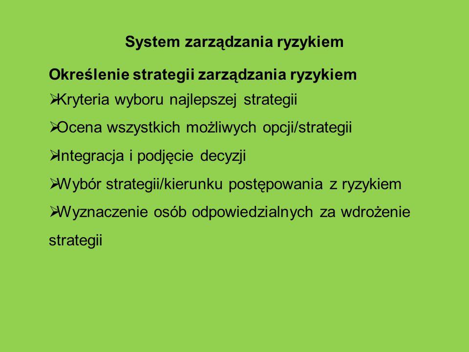 System zarządzania ryzykiem