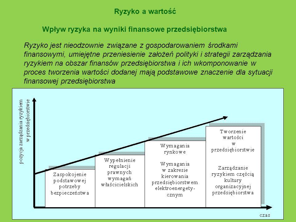 Ryzyko a wartość Wpływ ryzyka na wyniki finansowe przedsiębiorstwa.