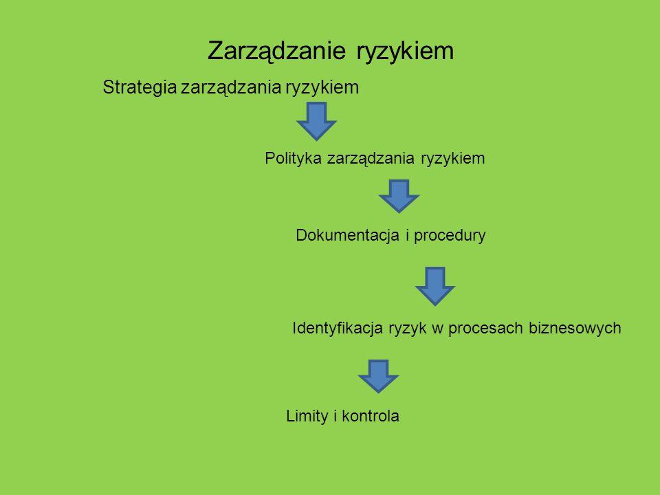 Identyfikacja ryzyk w procesach biznesowych