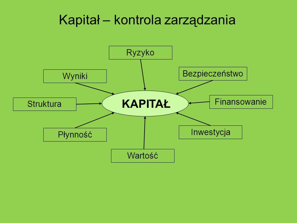 Kapitał – kontrola zarządzania