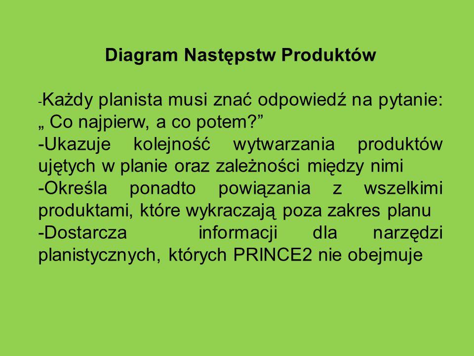 Diagram Następstw Produktów