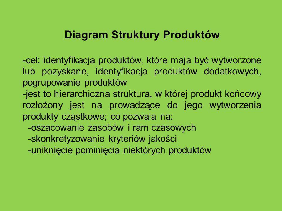 Diagram Struktury Produktów
