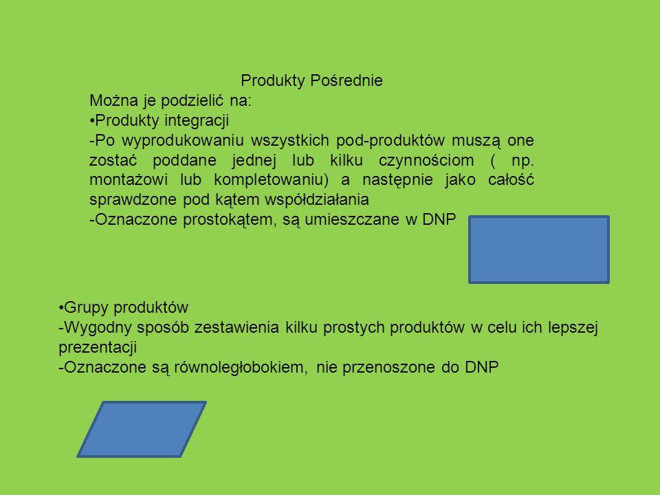 Produkty Pośrednie Można je podzielić na: Produkty integracji.