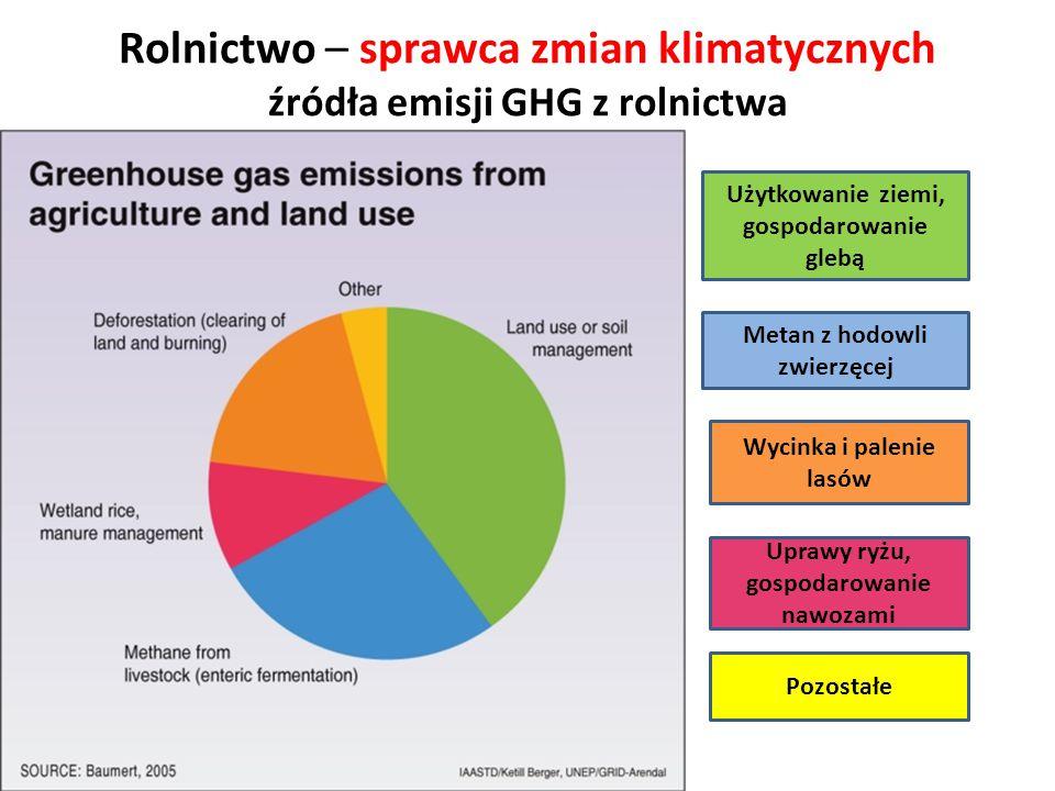 Rolnictwo – sprawca zmian klimatycznych źródła emisji GHG z rolnictwa