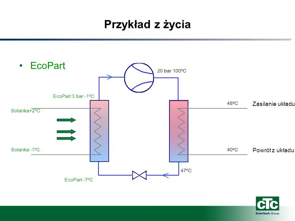 Przykład z życia EcoPart Zasilanie układu Powrót z układu 20 bar 100ºC