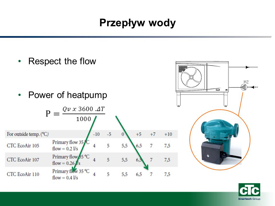 Przepływ wody Respect the flow Power of heatpump