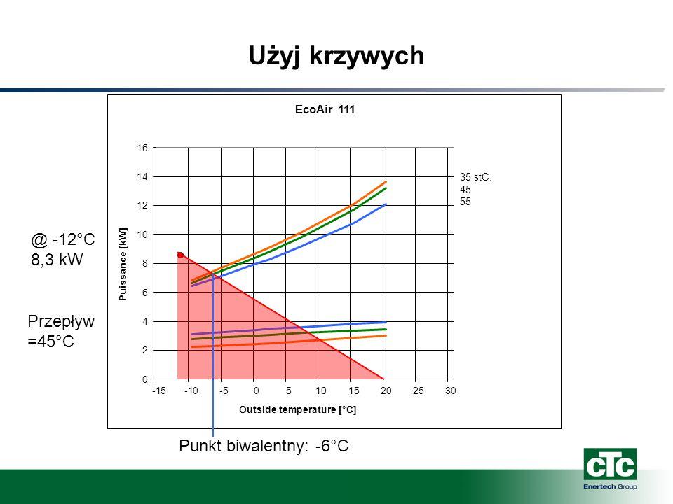 Użyj krzywych @ -12°C 8,3 kW Przepływ =45°C Punkt biwalentny: -6°C