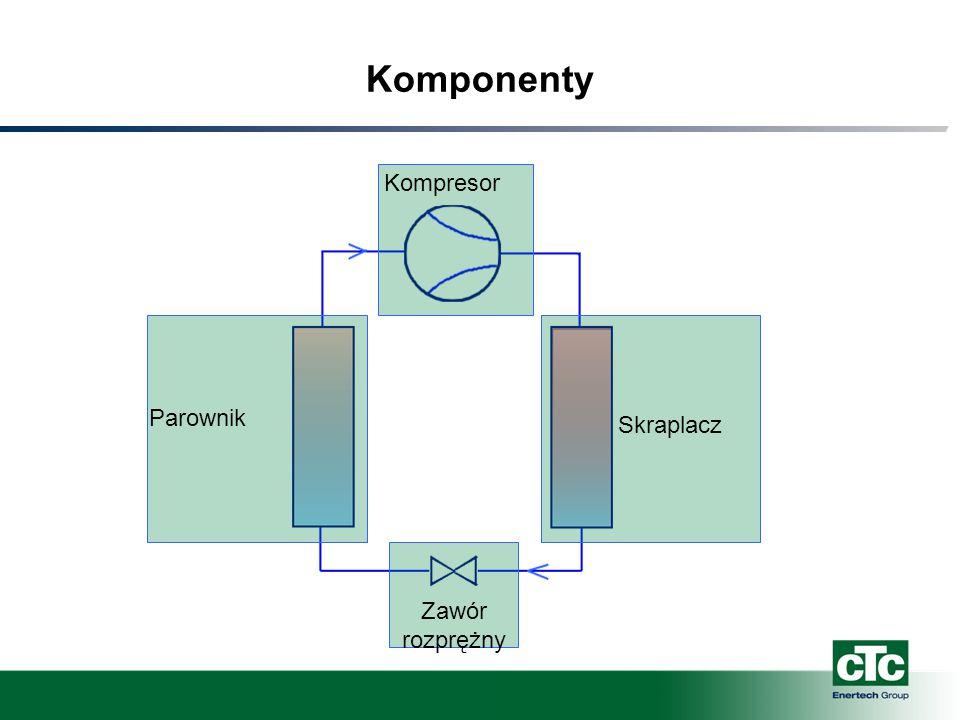 Komponenty Kompresor Parownik Skraplacz Zawór rozprężny