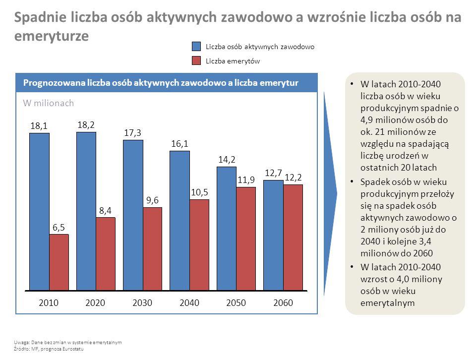 Spadnie liczba osób aktywnych zawodowo a wzrośnie liczba osób na emeryturze