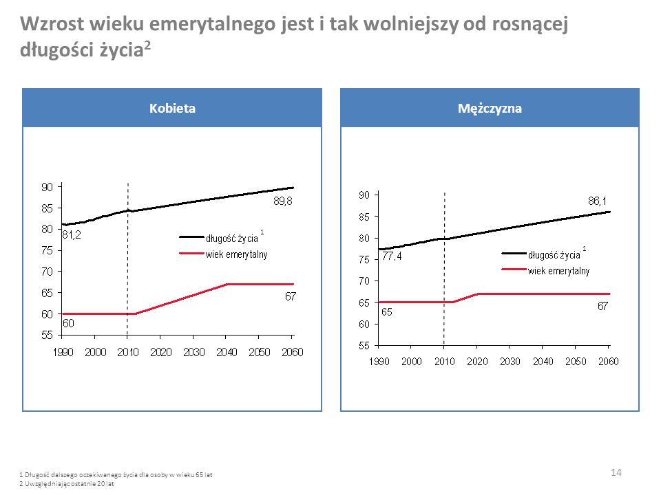 Wzrost wieku emerytalnego jest i tak wolniejszy od rosnącej długości życia2