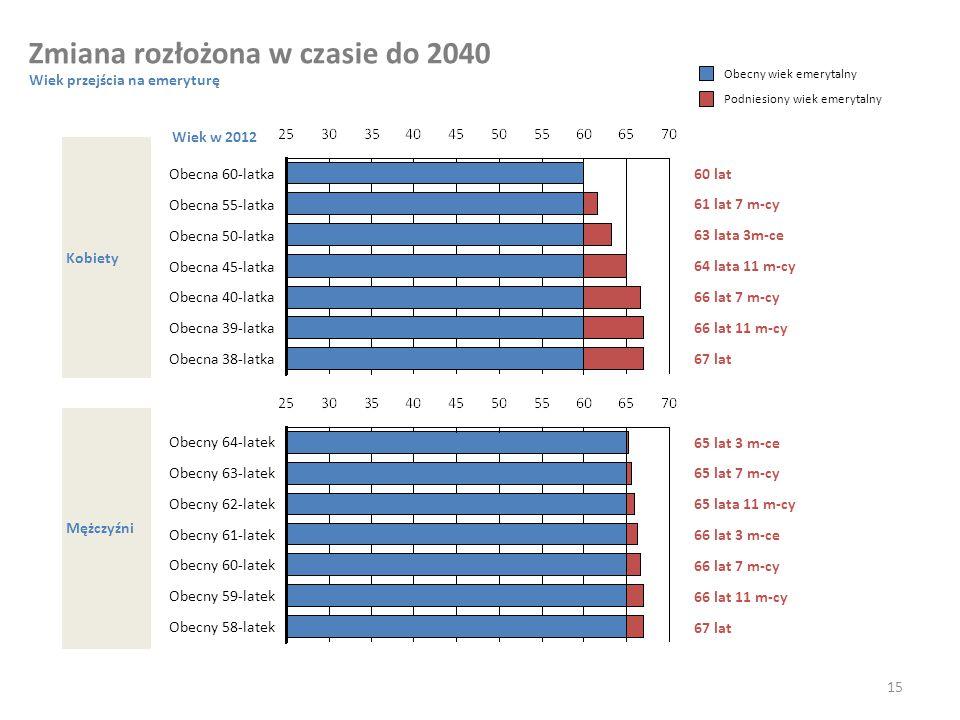 Zmiana rozłożona w czasie do 2040
