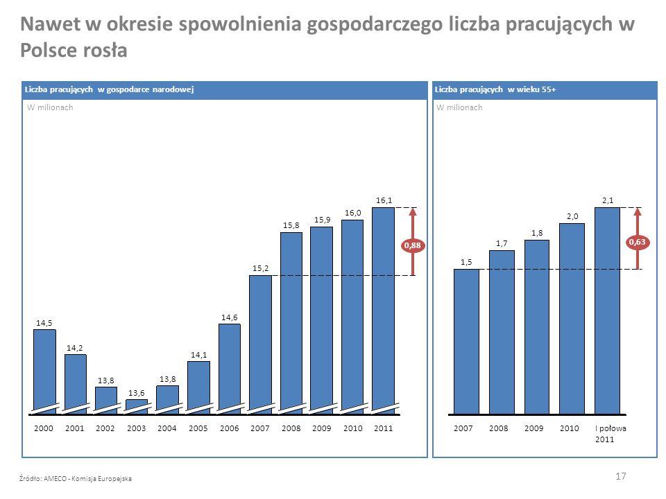 Nawet w okresie spowolnienia gospodarczego liczba pracujących w Polsce rosła