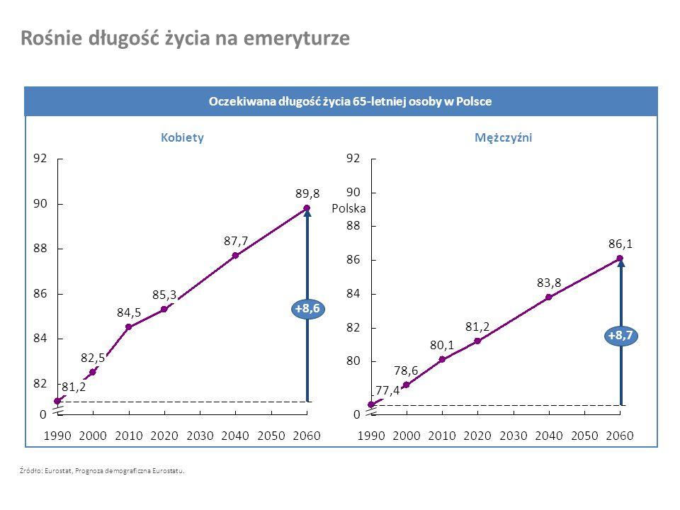 Oczekiwana długość życia 65-letniej osoby w Polsce