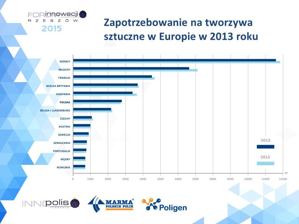 Zapotrzebowanie na tworzywa sztuczne w Europie w 2013 roku