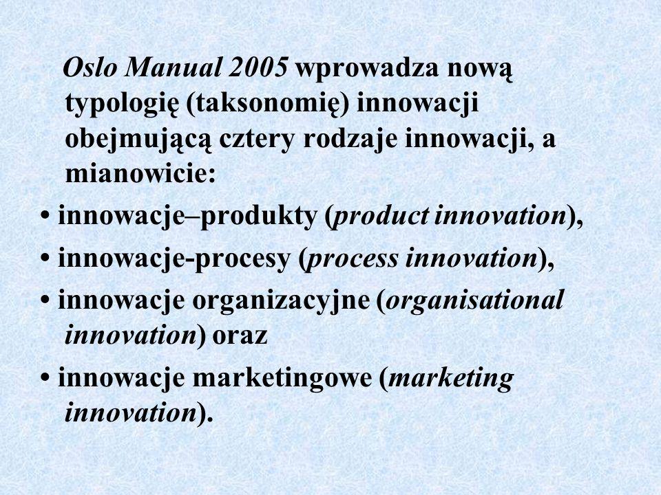Oslo Manual 2005 wprowadza nową typologię (taksonomię) innowacji obejmującą cztery rodzaje innowacji, a mianowicie: