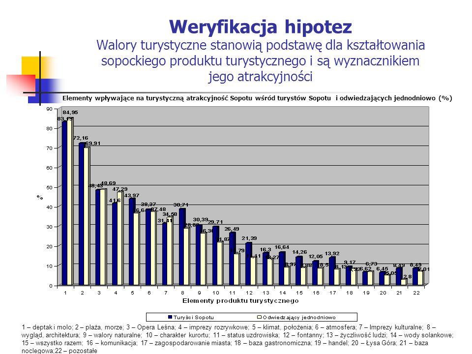 Weryfikacja hipotez Walory turystyczne stanowią podstawę dla kształtowania sopockiego produktu turystycznego i są wyznacznikiem jego atrakcyjności